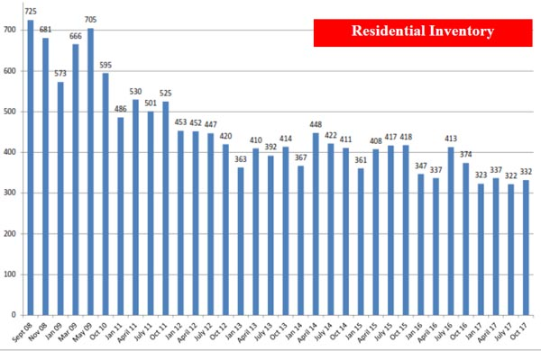Sedona residential real estate inventory