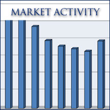 Sedona AZ real estate investment strategies and market information with graphs